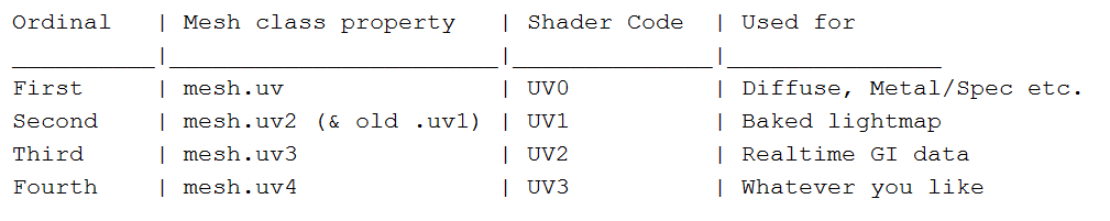 Shader in Unity – Page 2 – Ming Wai Chan