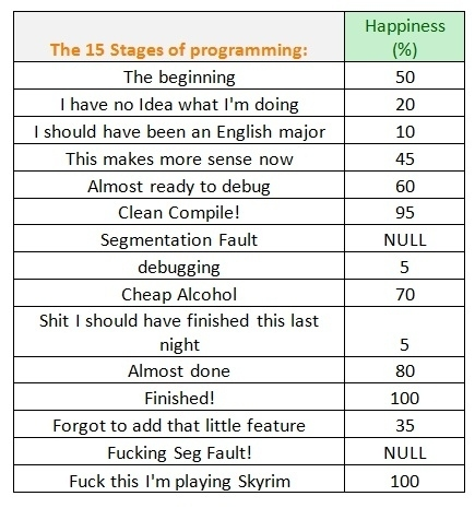 15-Stages-Of-Programming-Meme.jpg