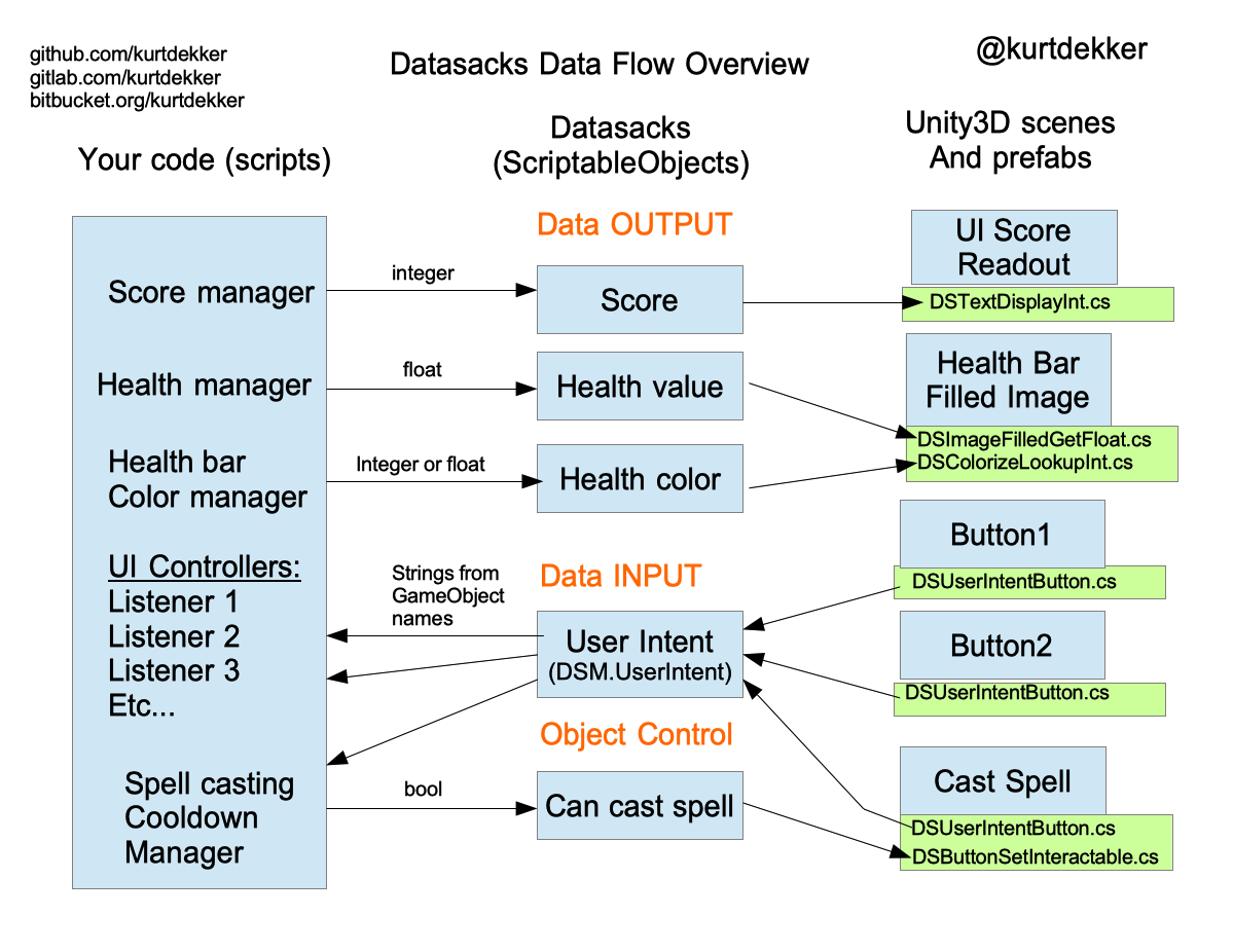 20180724_datasacks_overview.png