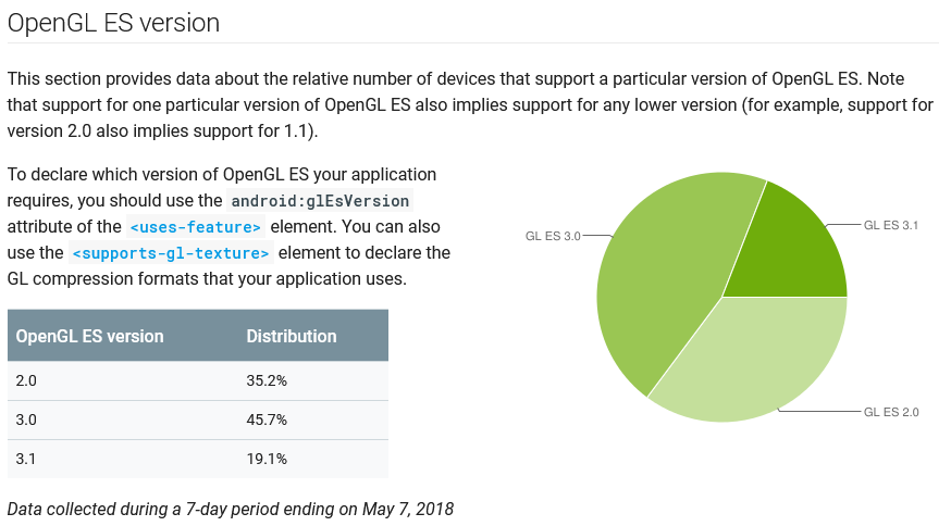 Android] Is it worth to upgrade to OpenGL ES 3 0? - Unity Forum