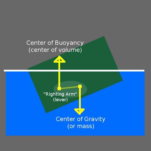 Buoyancy script - Unity Forum