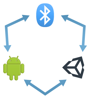 Android Bluetooth Multiplayer - Unity Forum