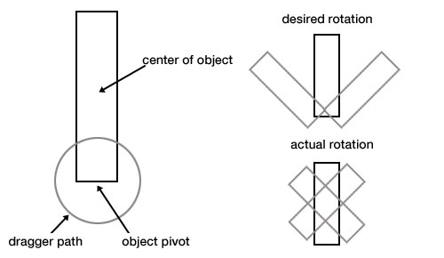 Doesn T Seem To Matter How The Anchor Or Connected Anything Is Set Can I Get Object Rotate Around Its Pivot Point And Not Center