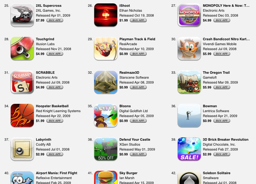 iPhone games chart - best games made with Unity - Unity Forum