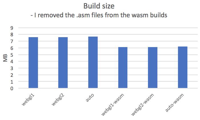 Web assembly benchmark - Unity Forum