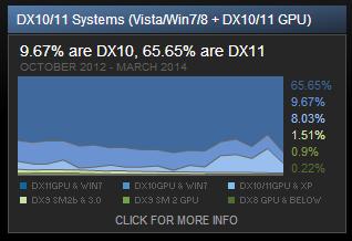 $SteamDX11stats.png