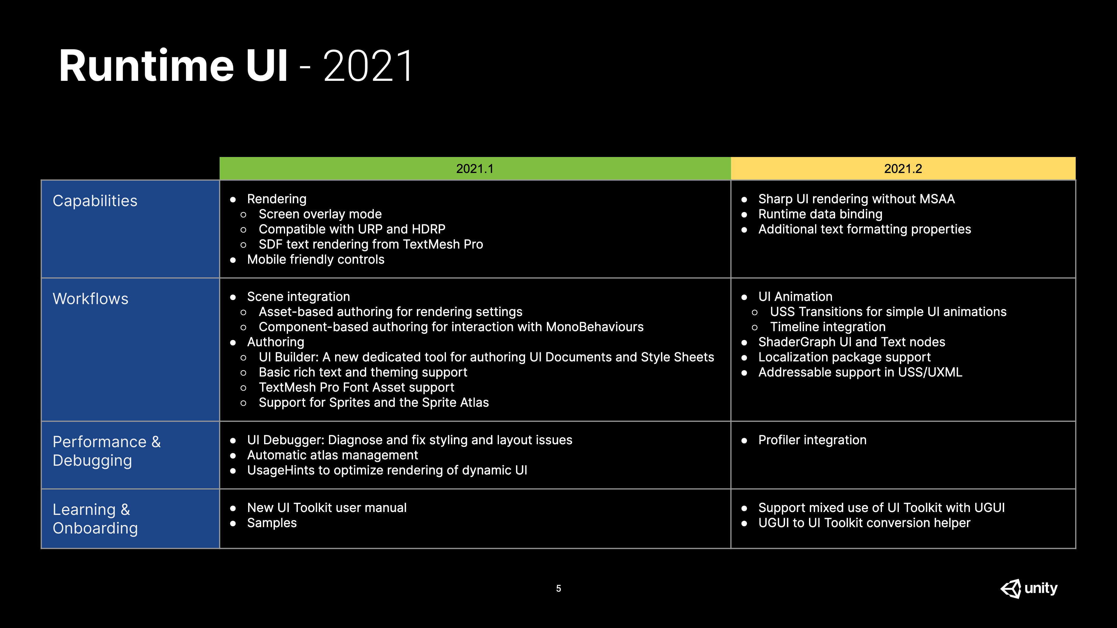 UI Roadmap 2021.png