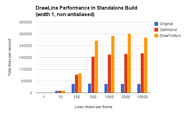 $Unity DrawLine performance in standalone build.png