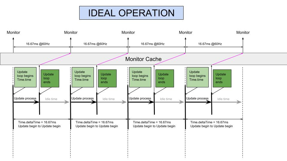 Unity VSync Monitor.png
