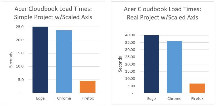 Firefox loads WebGL 4 to 7 times faster than Chrome - Unity
