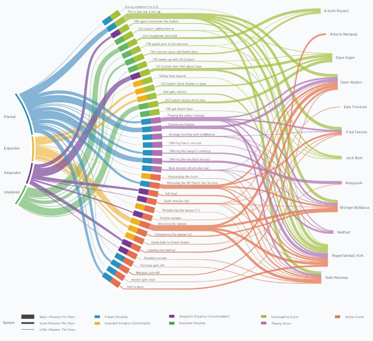 Sankey Diagram | Wiring Diagram